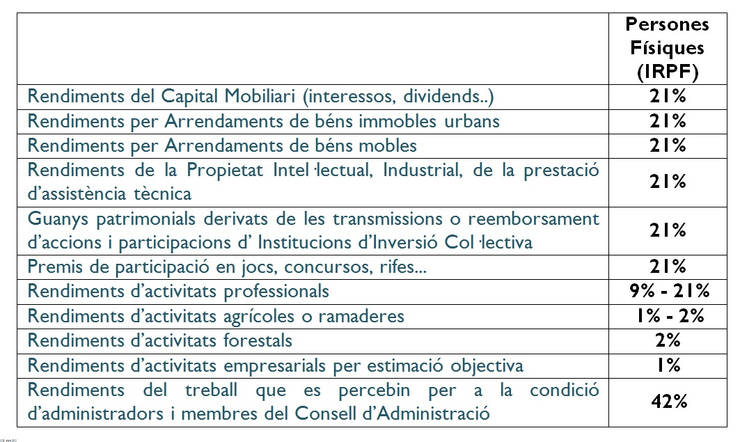 irpf catala